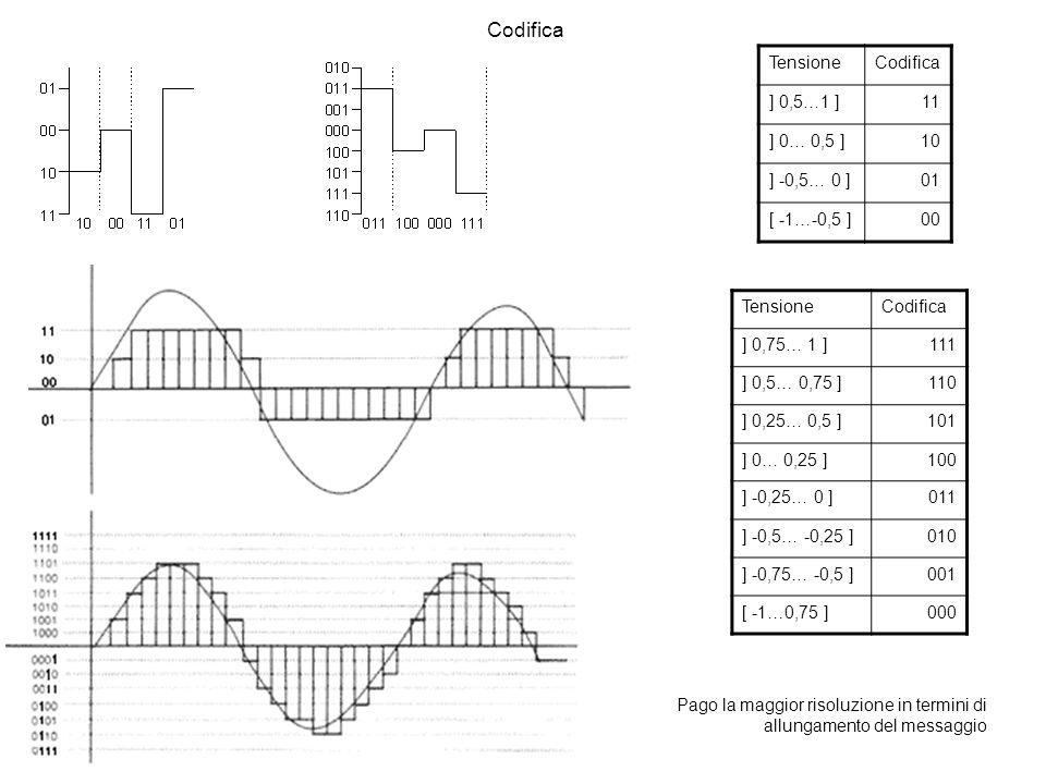 Codifica Tensione Codifica ] 0,5…1 ] 11 ] 0… 0,5 ] 10 ] -0,5… 0 ] 01